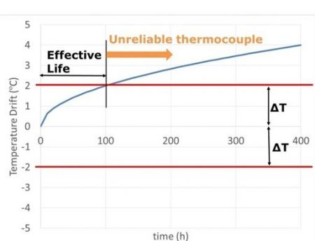 Thermocouple drift INSEVA Article